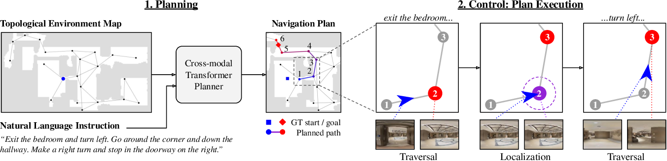 Figure 1 for Topological Planning with Transformers for Vision-and-Language Navigation