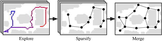 Figure 3 for Topological Planning with Transformers for Vision-and-Language Navigation