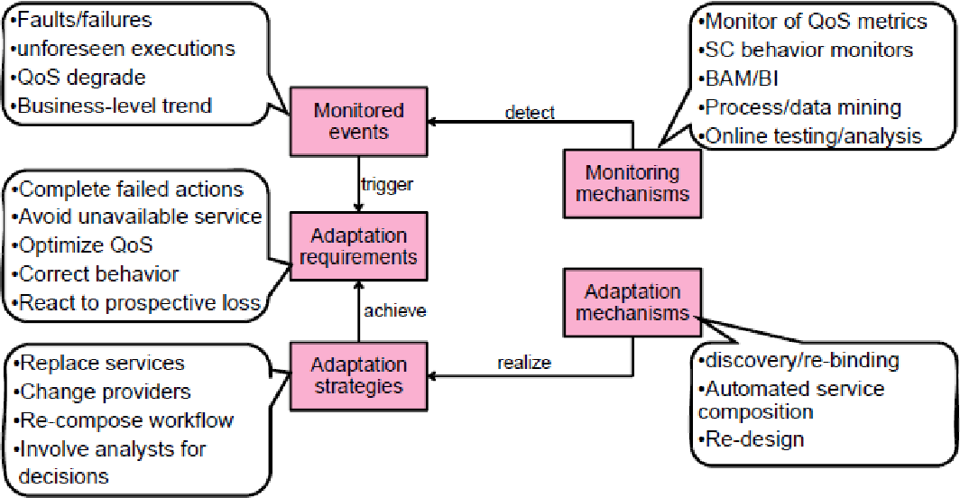 PDF] Web Service Adaptation : State of the art and Research