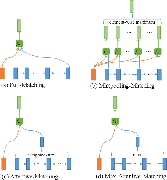 Figure 3 for Bilateral Multi-Perspective Matching for Natural Language Sentences