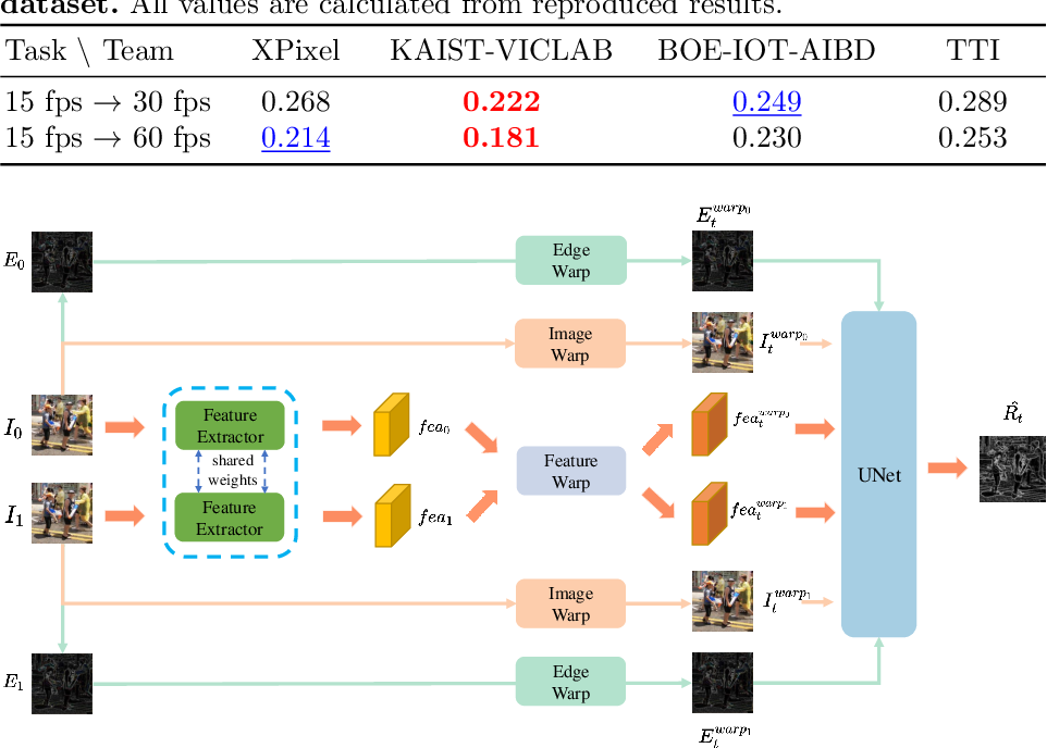 Figure 4 for AIM 2020 Challenge on Video Temporal Super-Resolution