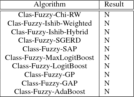 A fuzzy classification system for prediction of the results of the