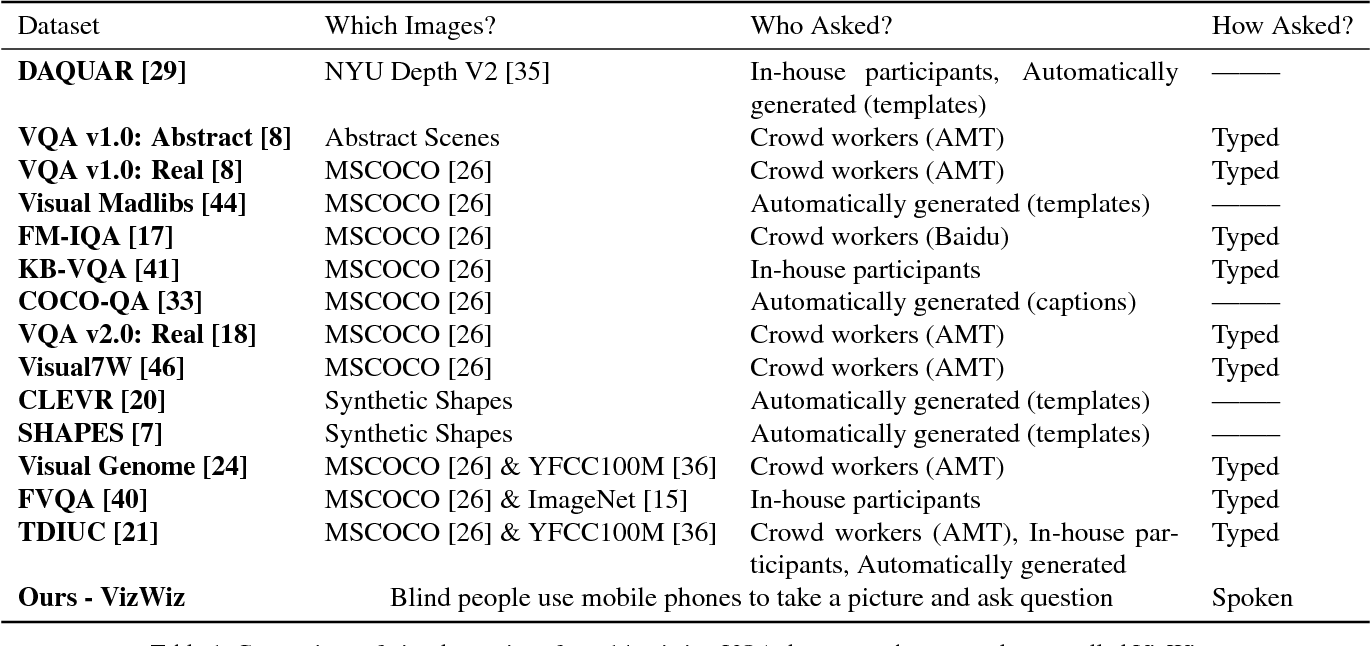Figure 2 for VizWiz Grand Challenge: Answering Visual Questions from Blind People