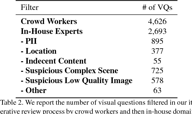 Figure 3 for VizWiz Grand Challenge: Answering Visual Questions from Blind People