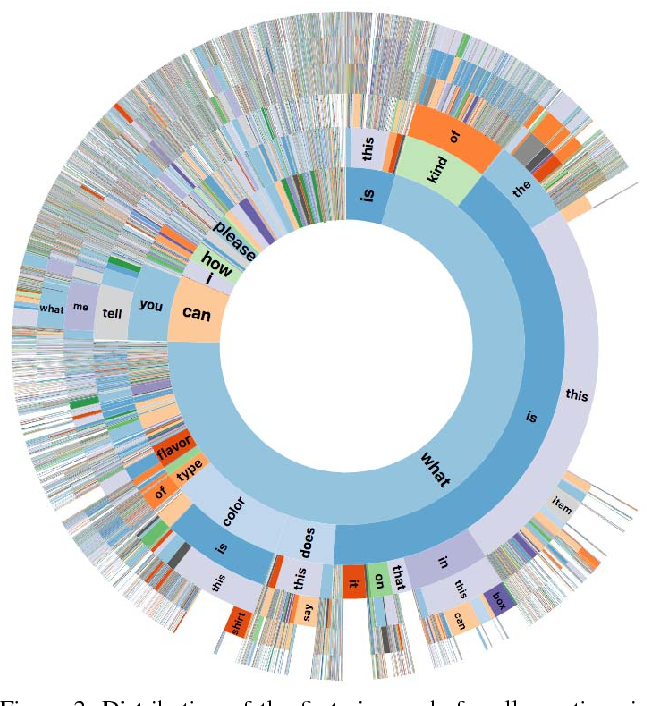 Figure 4 for VizWiz Grand Challenge: Answering Visual Questions from Blind People