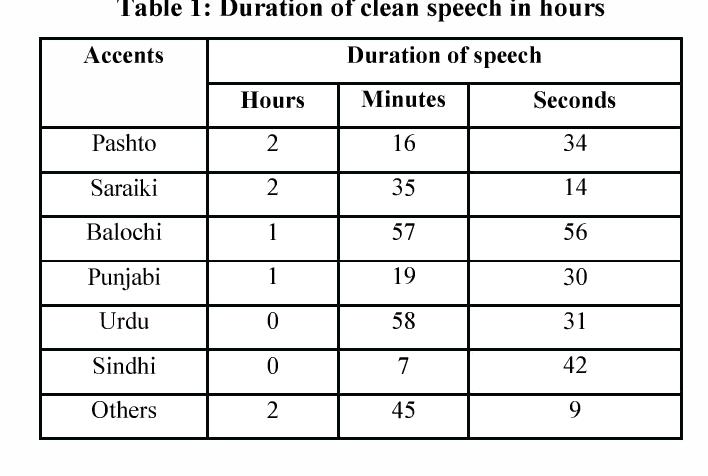 District names speech corpus for Pakistani Languages - Semantic Scholar