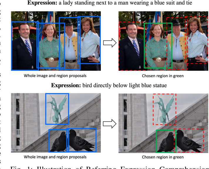 Figure 1 for Referring Expression Comprehension: A Survey of Methods and Datasets