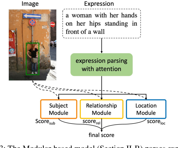 Figure 3 for Referring Expression Comprehension: A Survey of Methods and Datasets