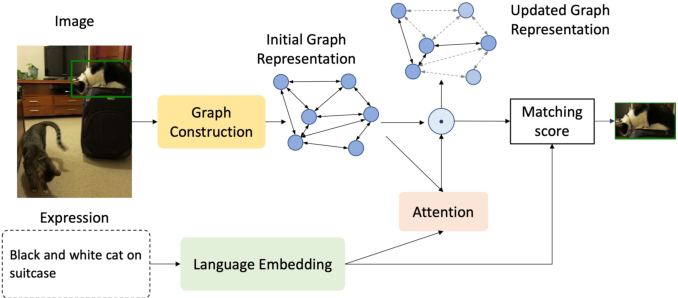 Figure 4 for Referring Expression Comprehension: A Survey of Methods and Datasets