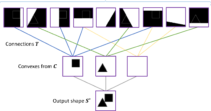 Figure 3 for Learning Mesh Representations via Binary Space Partitioning Tree Networks