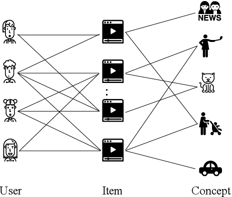Figure 3 for Concept-Aware Denoising Graph Neural Network for Micro-Video Recommendation