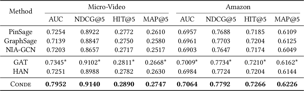 Figure 4 for Concept-Aware Denoising Graph Neural Network for Micro-Video Recommendation