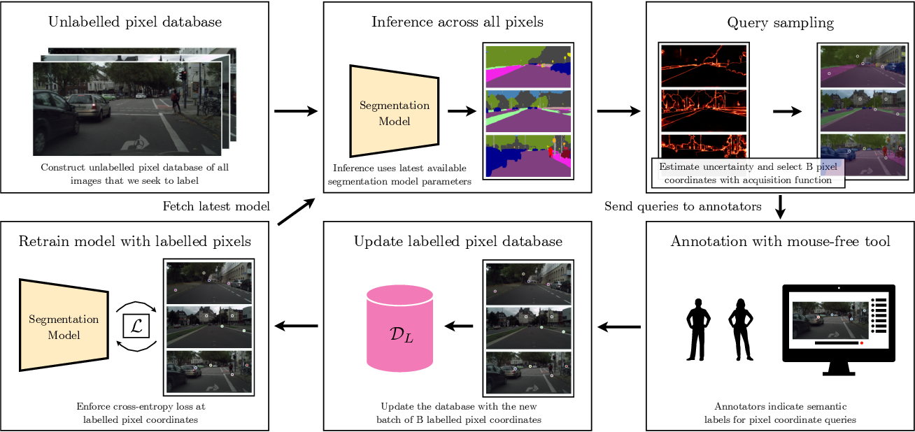 Figure 3 for All you need are a few pixels: semantic segmentation with PixelPick