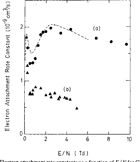 Fig. 2. Electron attachment rate constants as a function ofE/N for CF2Cl2 in buffer gases of (a) N2, and (b) Ar. The buffer gas pressures were - 250 torr. The dotted line represents the data of McCorkle et al. [7].