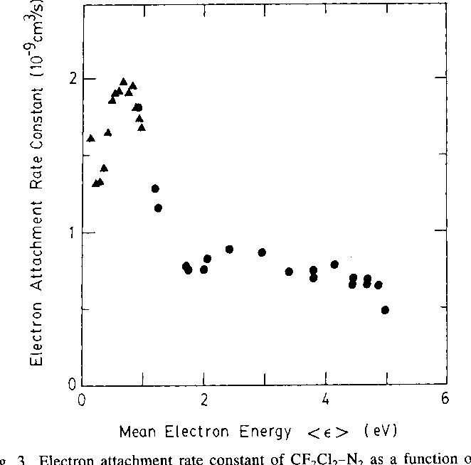 Fig. 3. Electron attachment rate constant of CF2Cl2-N2 as a function of mean electron energy in N2 ( A ) and Ar ( 0 ).