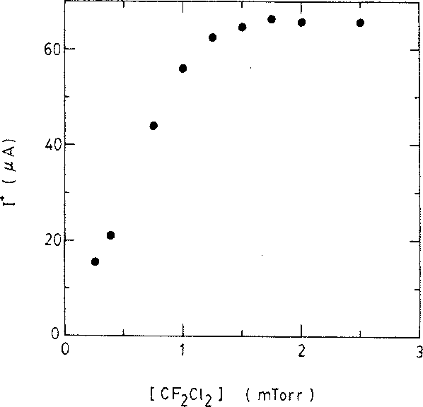 Fig. 5. Maximum value of increased current I' as a function of the CF2C12 concentration.