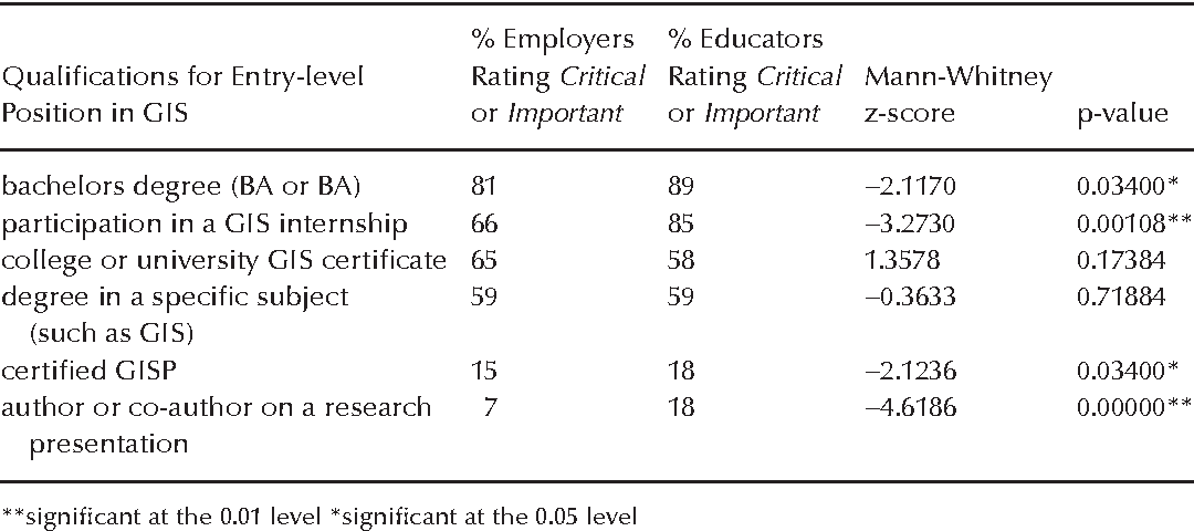 Hard And Soft Skills In Preparing Gis Professionals Comparing