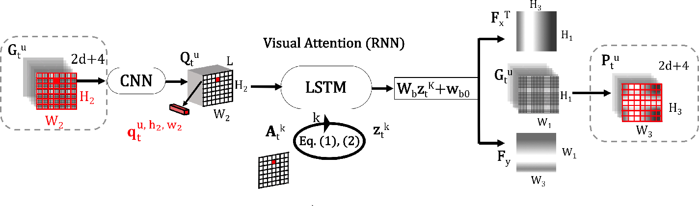 Fig. 3. Visual attention module: CNN produce an L-feature vector qu,h2,w2t for each tile in the input group, LSTM iterates K times and assigns a contribution level Akt (h2, w2) to the respective tile at its k th repetition, after convergence of the LSTM, its recent hidden state implies two vertical and horizontal Gaussian kernels. These kernels together propose the attention region.
