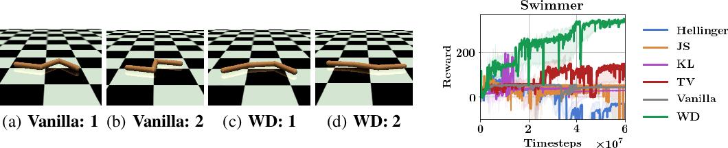 Figure 2 for Wasserstein Reinforcement Learning