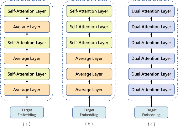 Figure 1 for WeChat Neural Machine Translation Systems for WMT21