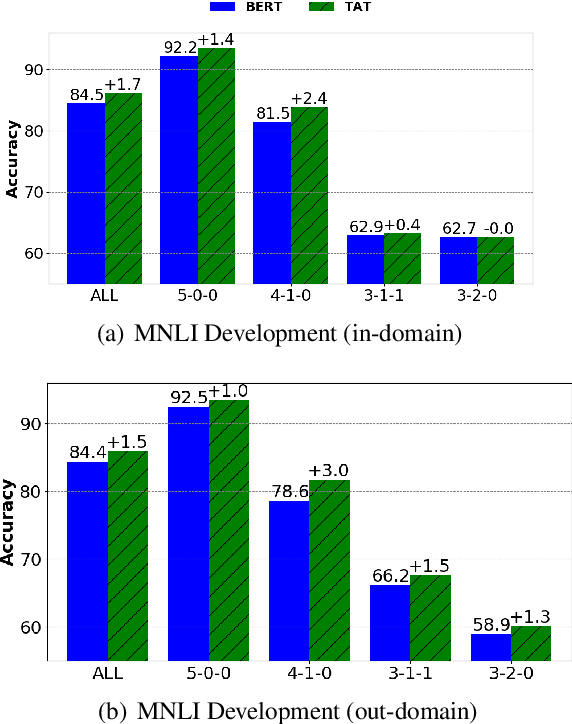 Figure 4 for Targeted Adversarial Training for Natural Language Understanding