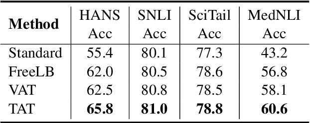 Figure 3 for Targeted Adversarial Training for Natural Language Understanding