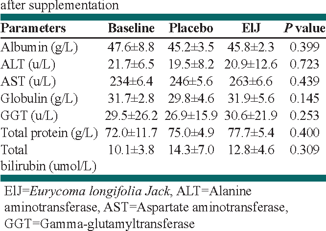 Table 2: Liver function test values at baseline and 6 weeks after supplementation