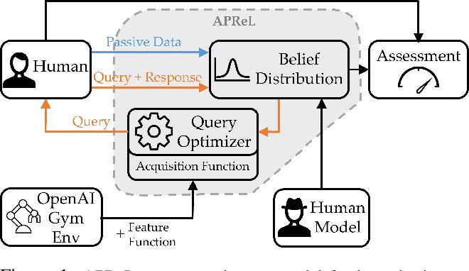 Figure 1 for APReL: A Library for Active Preference-based Reward Learning Algorithms