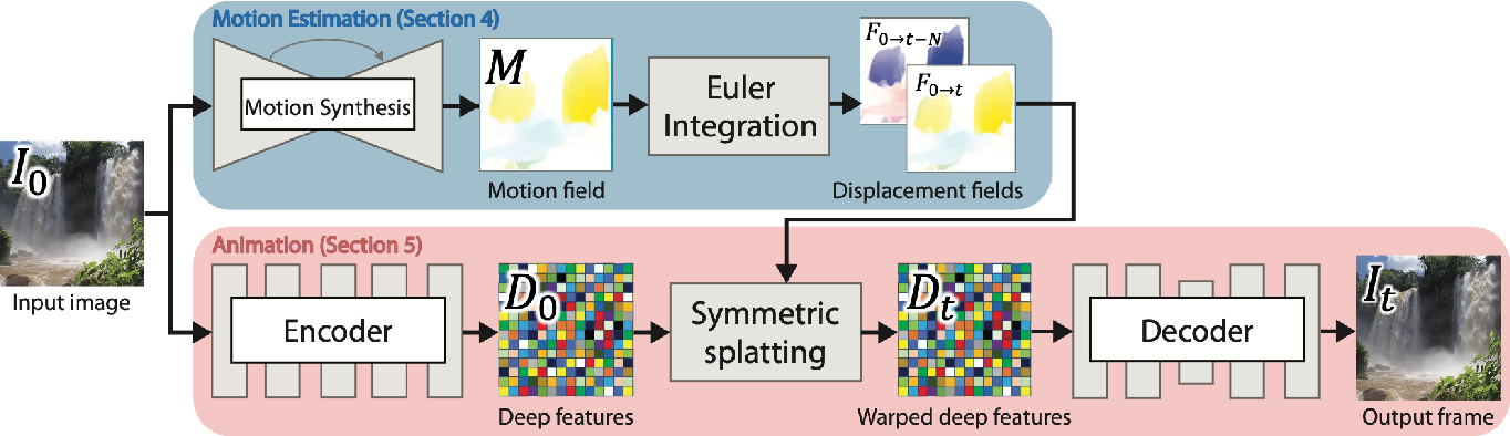 Figure 2 for Animating Pictures with Eulerian Motion Fields