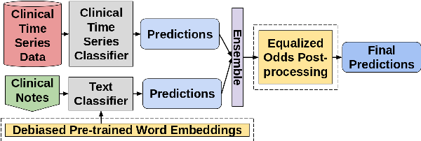 Figure 1 for Exploring Text Specific and Blackbox Fairness Algorithms in Multimodal Clinical NLP