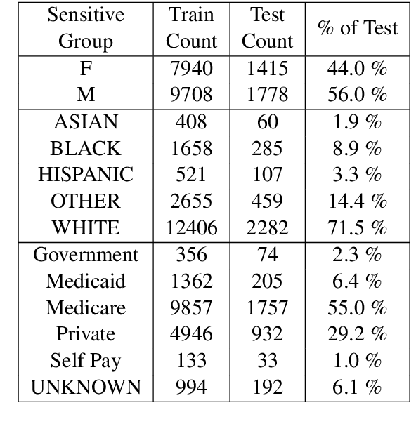 Figure 2 for Exploring Text Specific and Blackbox Fairness Algorithms in Multimodal Clinical NLP