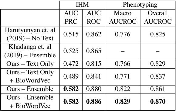 Figure 4 for Exploring Text Specific and Blackbox Fairness Algorithms in Multimodal Clinical NLP