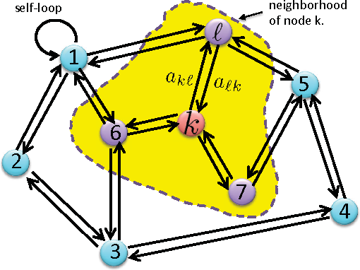 Figure 1 for Performance Limits of Stochastic Sub-Gradient Learning, Part II: Multi-Agent Case