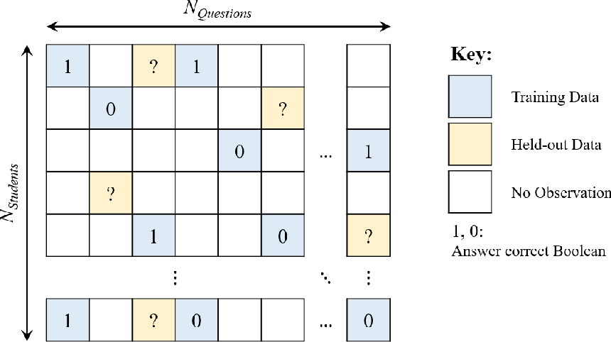 Figure 3 for Diagnostic Questions:The NeurIPS 2020 Education Challenge