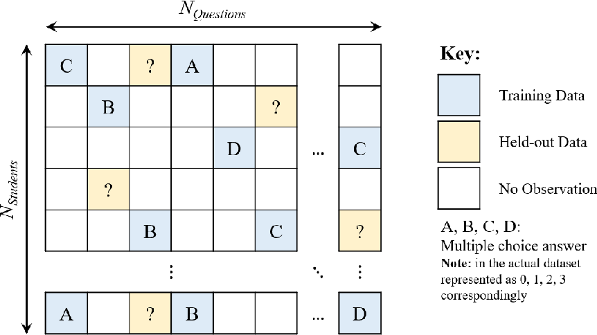 Figure 4 for Diagnostic Questions:The NeurIPS 2020 Education Challenge