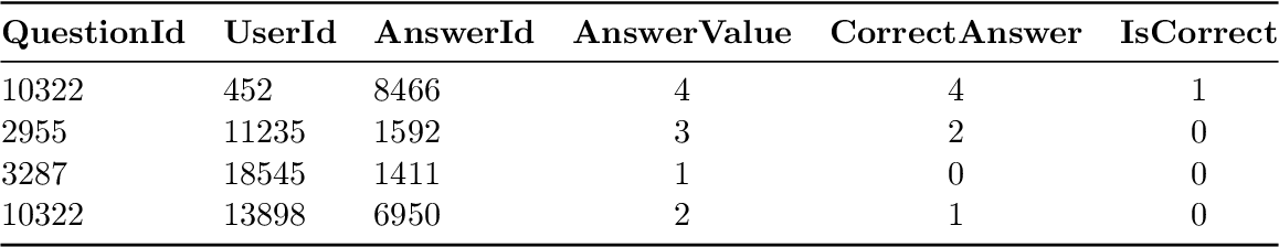 Figure 2 for Diagnostic Questions:The NeurIPS 2020 Education Challenge