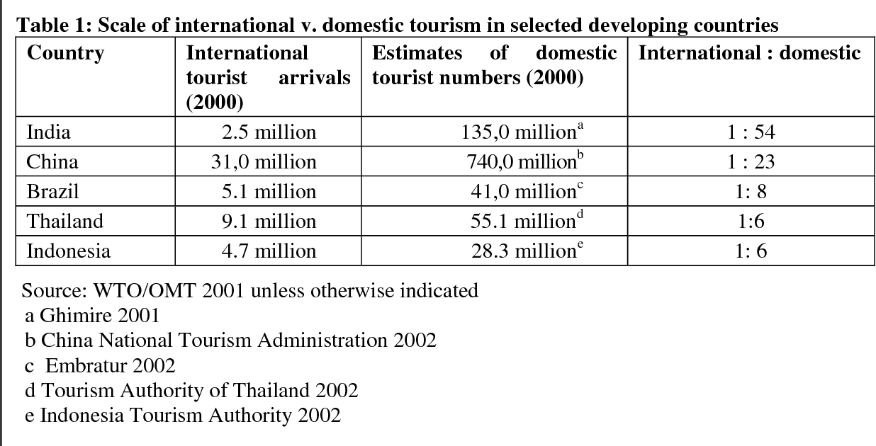 Table 1 from Tourism and the poor : analysing and