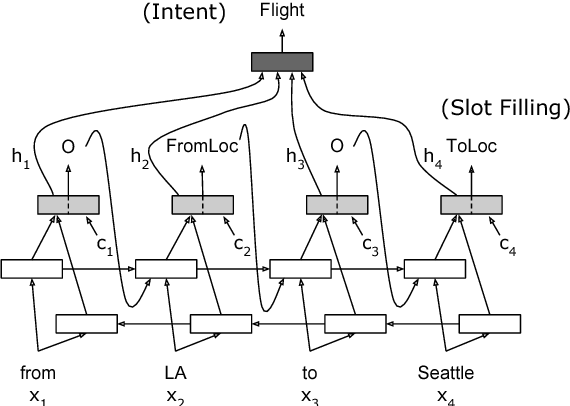 Figure 4 for Attention-Based Recurrent Neural Network Models for Joint Intent Detection and Slot Filling