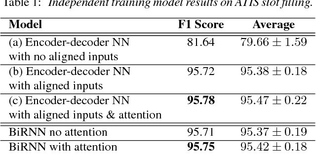 Figure 2 for Attention-Based Recurrent Neural Network Models for Joint Intent Detection and Slot Filling