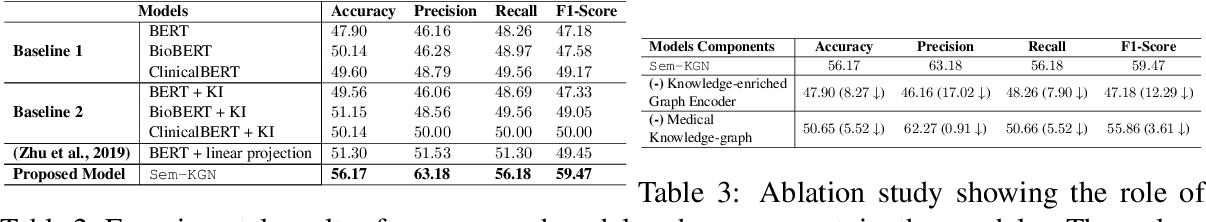 Figure 3 for Medical Knowledge-enriched Textual Entailment Framework