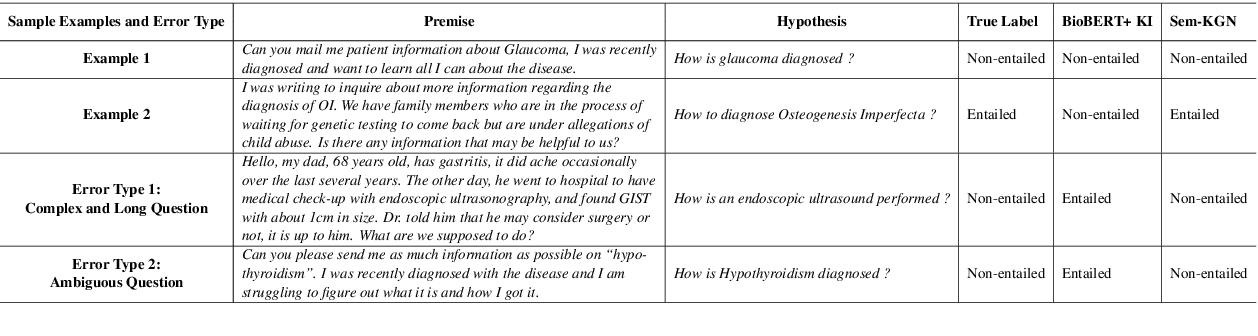 Figure 4 for Medical Knowledge-enriched Textual Entailment Framework