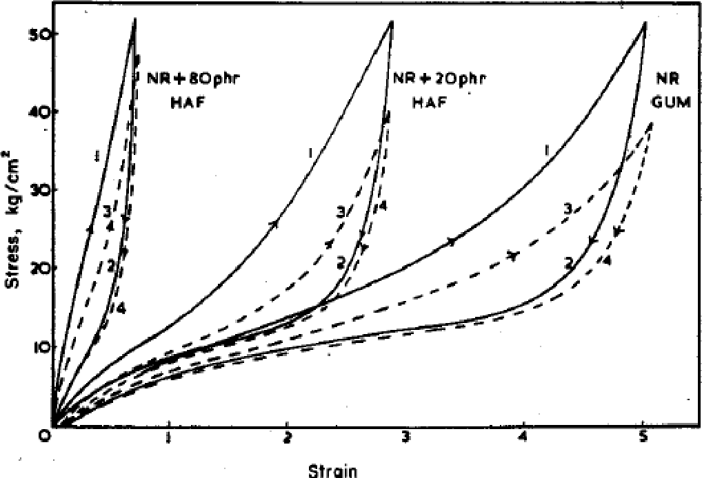 Figure 2 12 from Tearing of black-filled (N660) synthetic