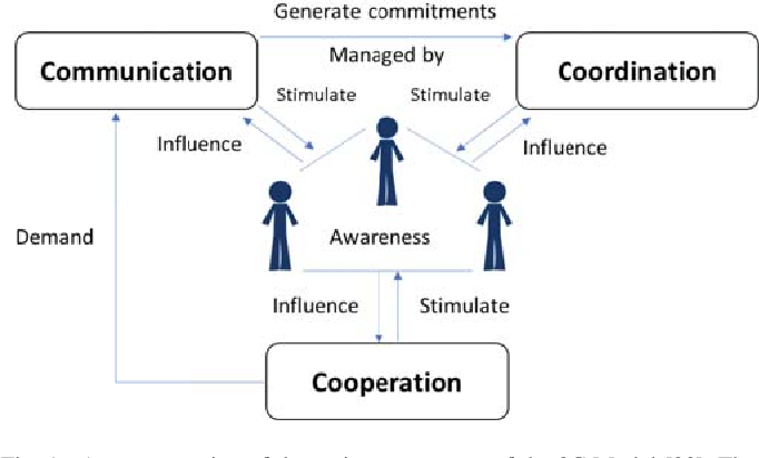 A Framework to Foster Diversity in Collaborative Activities