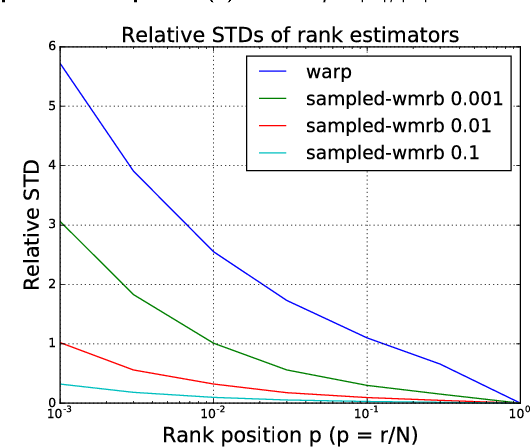 Figure 1 for WMRB: Learning to Rank in a Scalable Batch Training Approach
