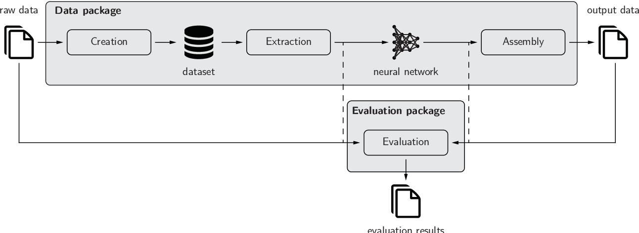 Figure 1 for pymia: A Python package for data handling and evaluation in deep learning-based medical image analysis