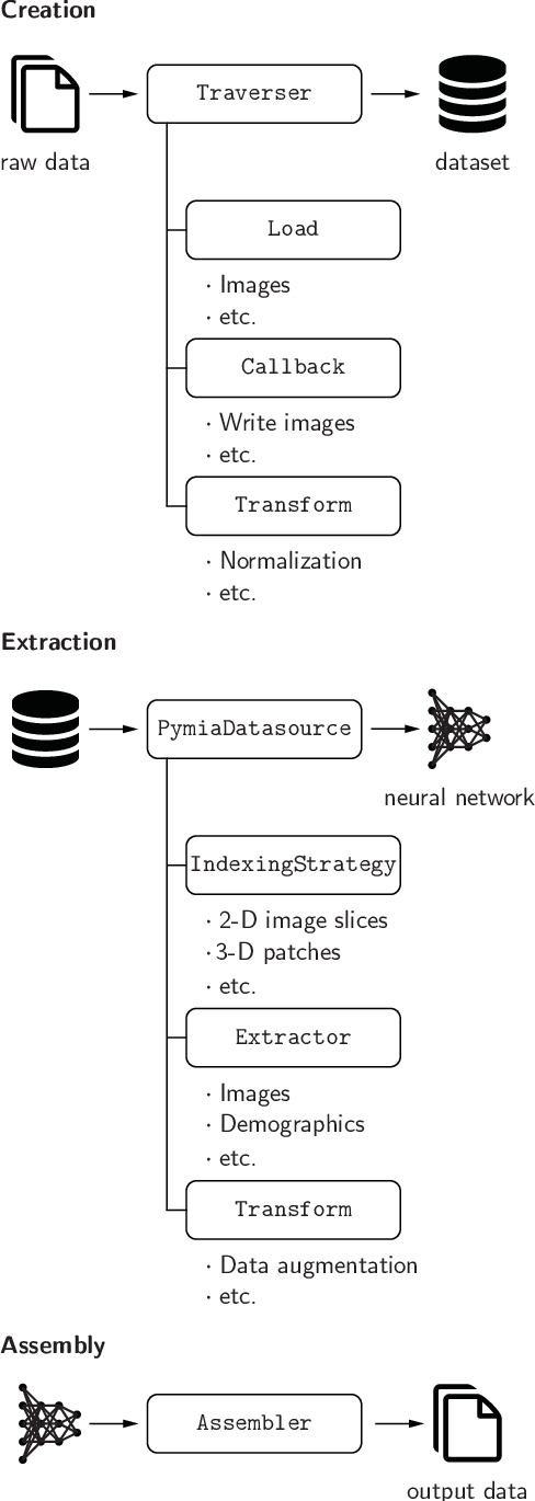 Figure 3 for pymia: A Python package for data handling and evaluation in deep learning-based medical image analysis