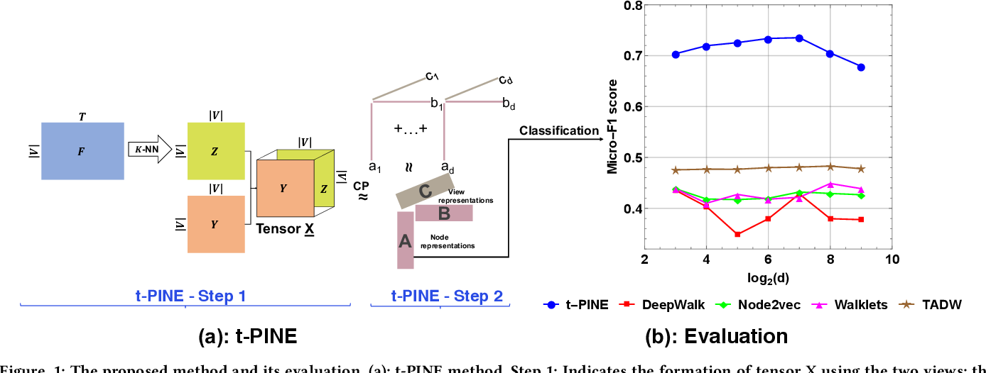 Figure 1 for t-PINE: Tensor-based Predictable and Interpretable Node Embeddings