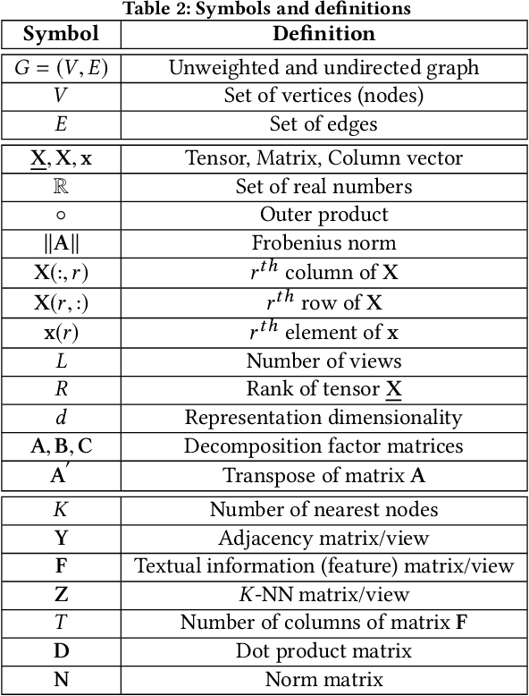 Figure 3 for t-PINE: Tensor-based Predictable and Interpretable Node Embeddings