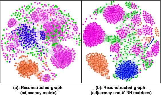 Figure 4 for t-PINE: Tensor-based Predictable and Interpretable Node Embeddings