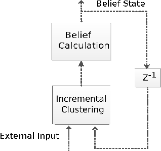 Figure 1 for Recurrent Online Clustering as a Spatio-Temporal Feature Extractor in DeSTIN